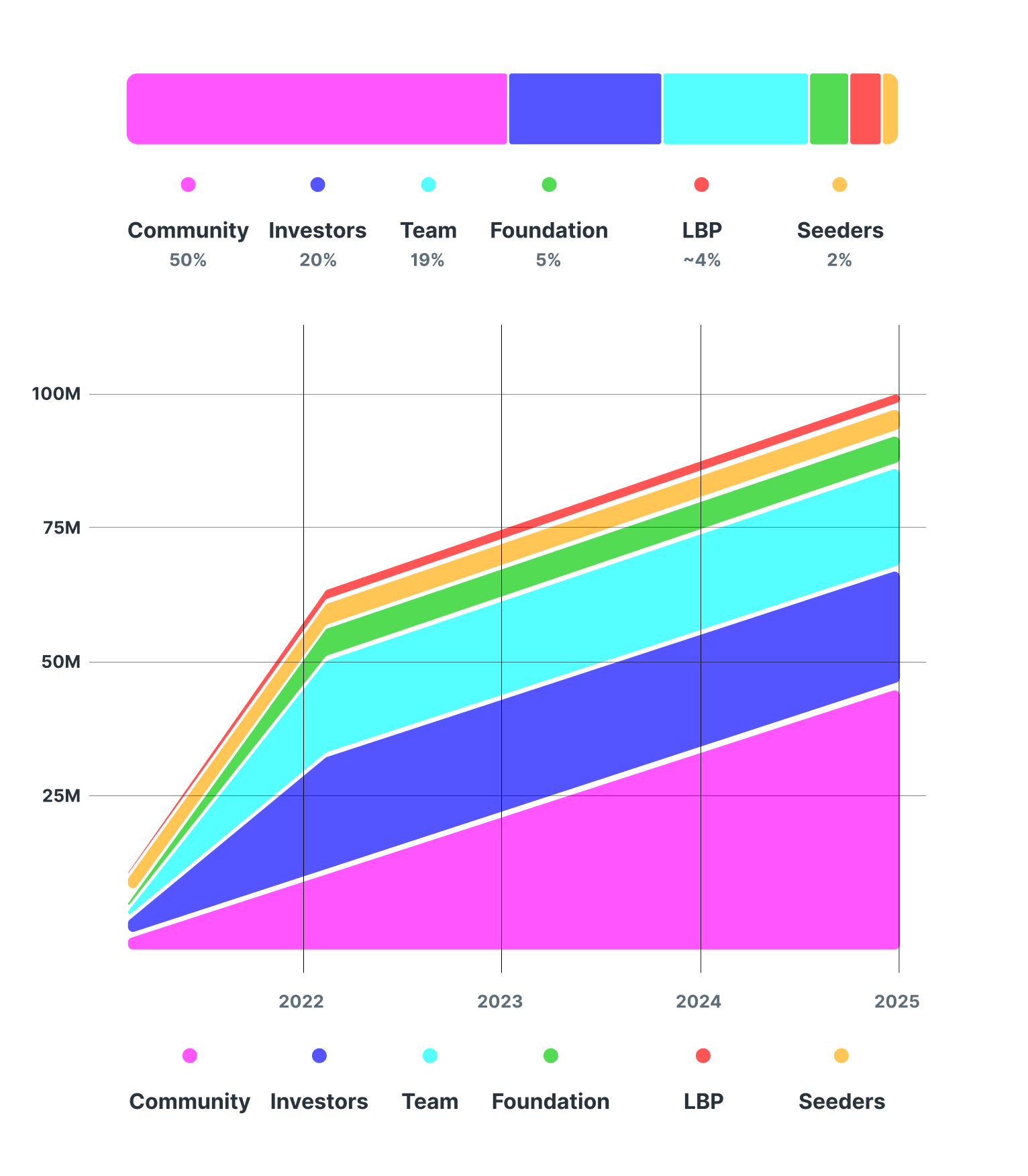 Charts showing the token allocation and release schedule